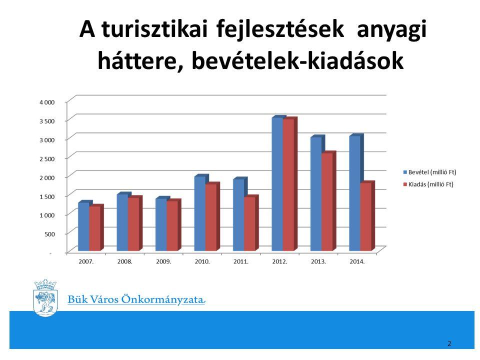 A turisztikai fejlesztések anyagi háttere, bevételek-kiadások 2