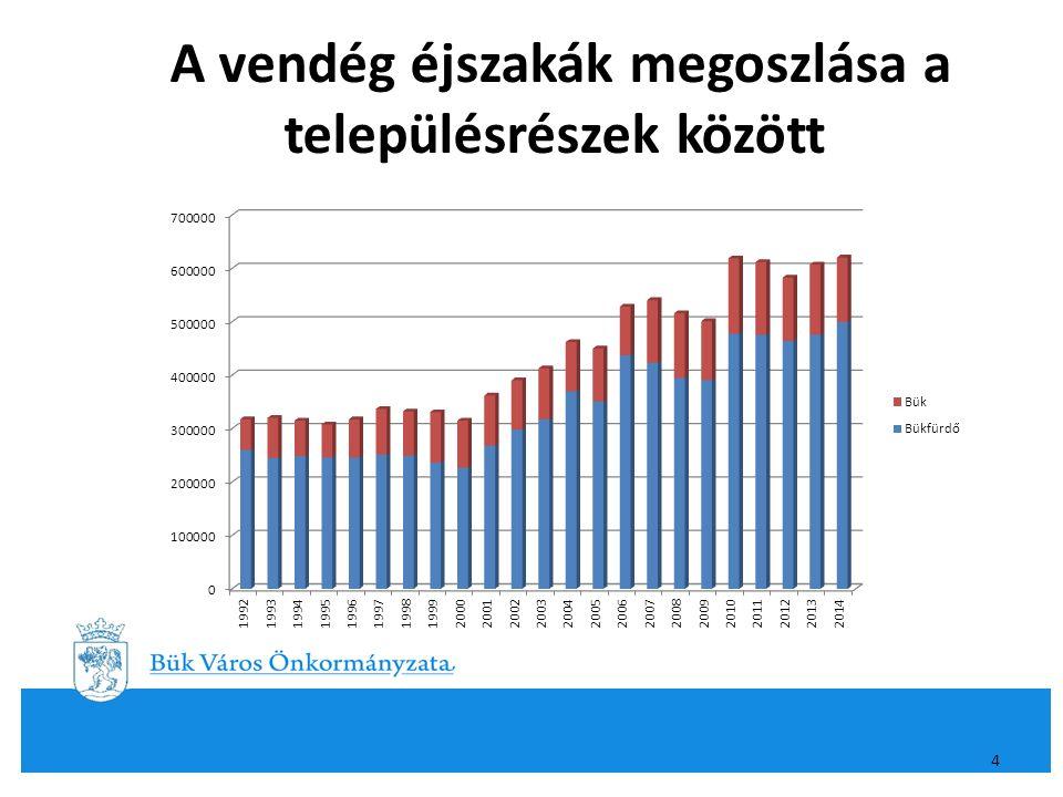 Az idegenforgalmi adó megoszlása 2014.5 BÜKFÜRDŐ2014.