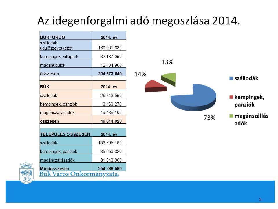 Az idegenforgalmi adó megoszlása 2014. 5 BÜKFÜRDŐ2014. év szállodák, üdülőszövetkezet 160 081 630 kempingek, villapark 32 187 050 magánüdülők 12 404 9