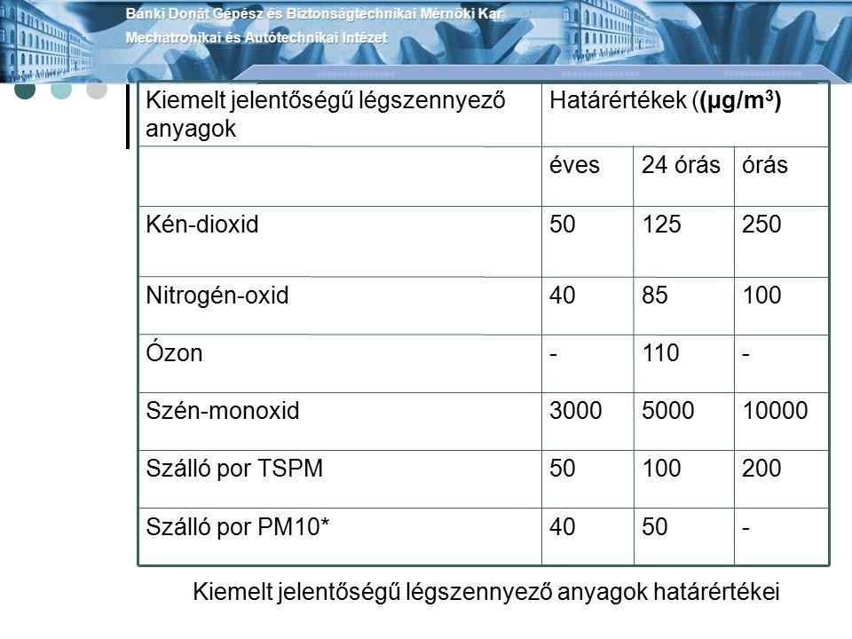 -5040Szálló por PM10* 20010050Szálló por TSPM 1000050003000Szén-monoxid -110-Ózon 1008540Nitrogén-oxid 25012550Kén-dioxid órás24 óráséves Határértékek ((µg/m 3 )Kiemelt jelentőségű légszennyező anyagok Kiemelt jelentőségű légszennyező anyagok határértékei