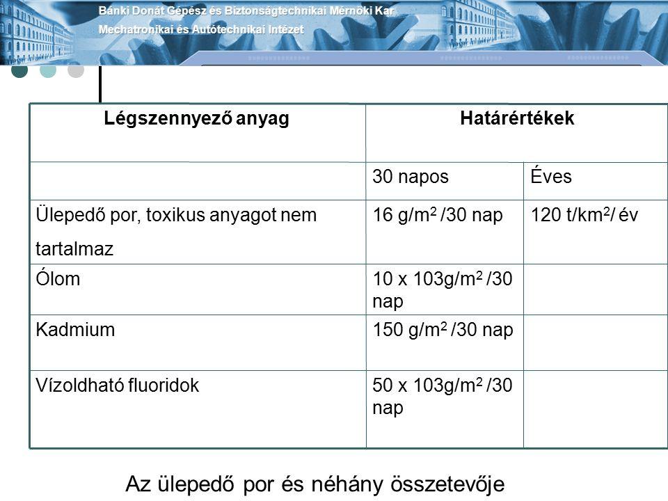 50 x 103g/m 2 /30 nap Vízoldható fluoridok 150 g/m 2 /30 napKadmium 10 x 103g/m 2 /30 nap Ólom 120 t/km 2 / év16 g/m 2 /30 napÜlepedő por, toxikus anyagot nem tartalmaz Éves30 napos HatárértékekLégszennyező anyag Az ülepedő por és néhány összetevője