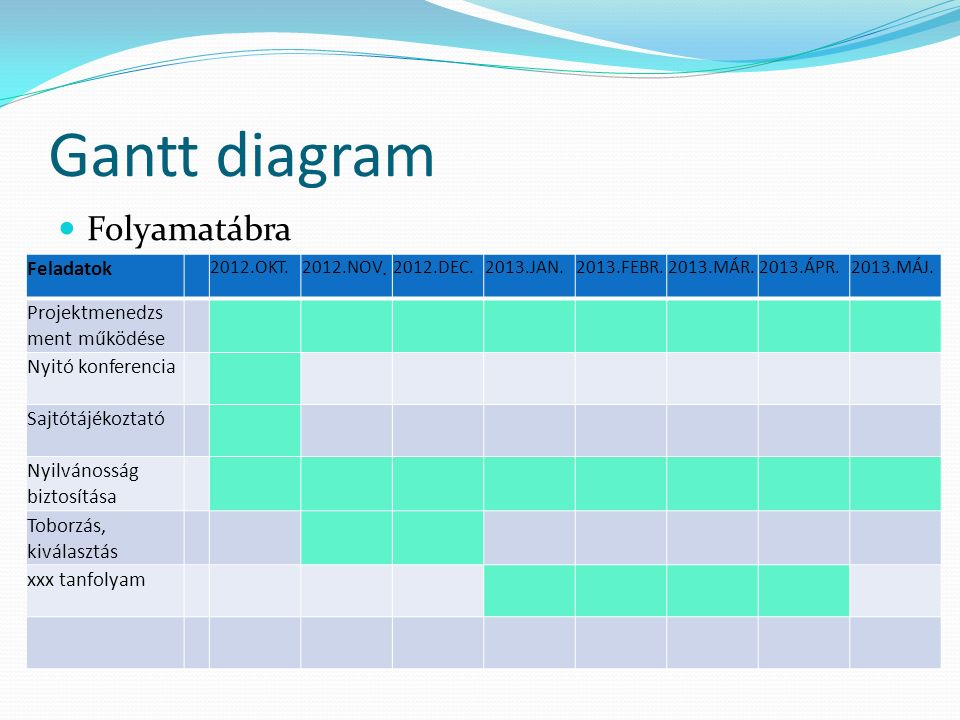 Gantt diagram Folyamatábra Feladatok 2012.OKT. 2012.NOV.