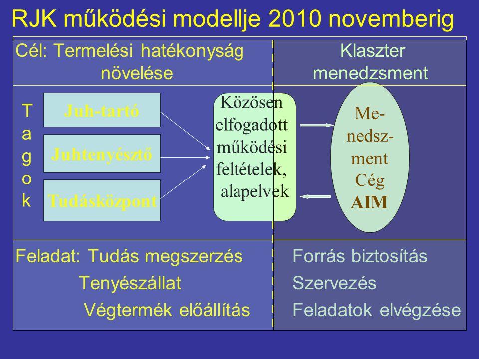RJK működési modellje 2010 novemberig Cél: Termelési hatékonyság Klaszter növelése menedzsment Feladat: Tudás megszerzésForrás biztosítás TenyészállatSzervezés Végtermék előállításFeladatok elvégzése Juh-tartó Juhtenyésztő Tudásközpont Közösen elfogadott működési feltételek, alapelvek Me- nedsz- ment Cég AIM TagokTagok