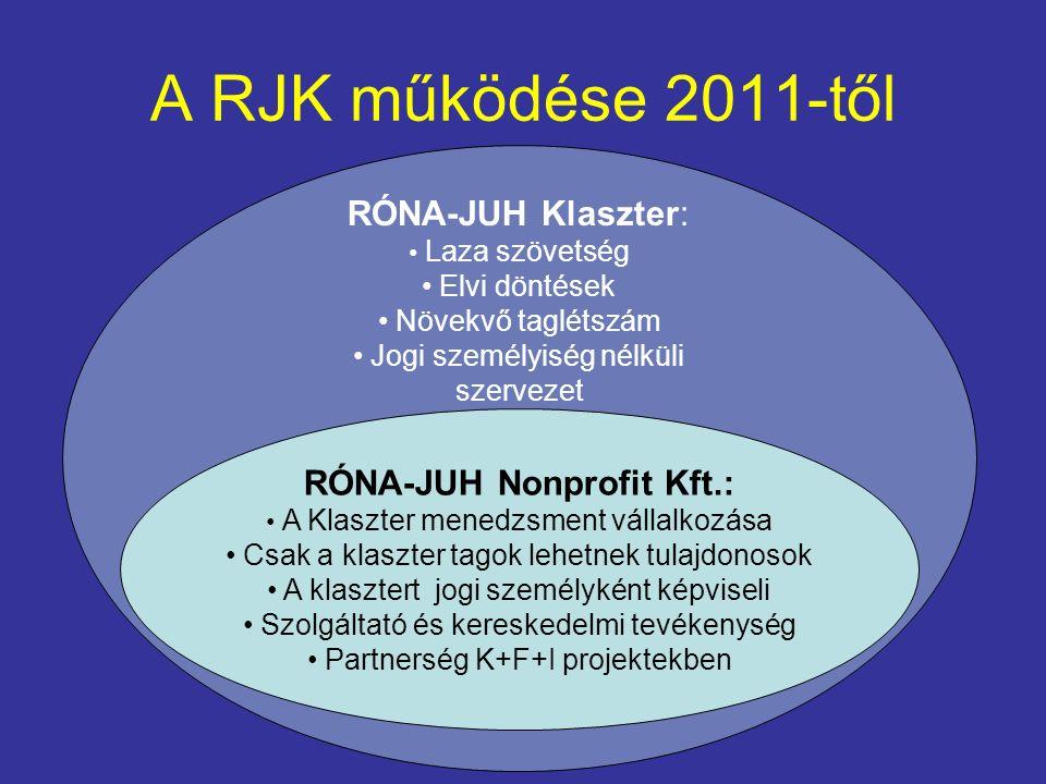 A RJK működése 2011-től RÓNA-JUH Nonprofit Kft.: A Klaszter menedzsment vállalkozása Csak a klaszter tagok lehetnek tulajdonosok A klasztert jogi személyként képviseli Szolgáltató és kereskedelmi tevékenység Partnerség K+F+I projektekben RÓNA-JUH Klaszter: Laza szövetség Elvi döntések Növekvő taglétszám Jogi személyiség nélküli szervezet