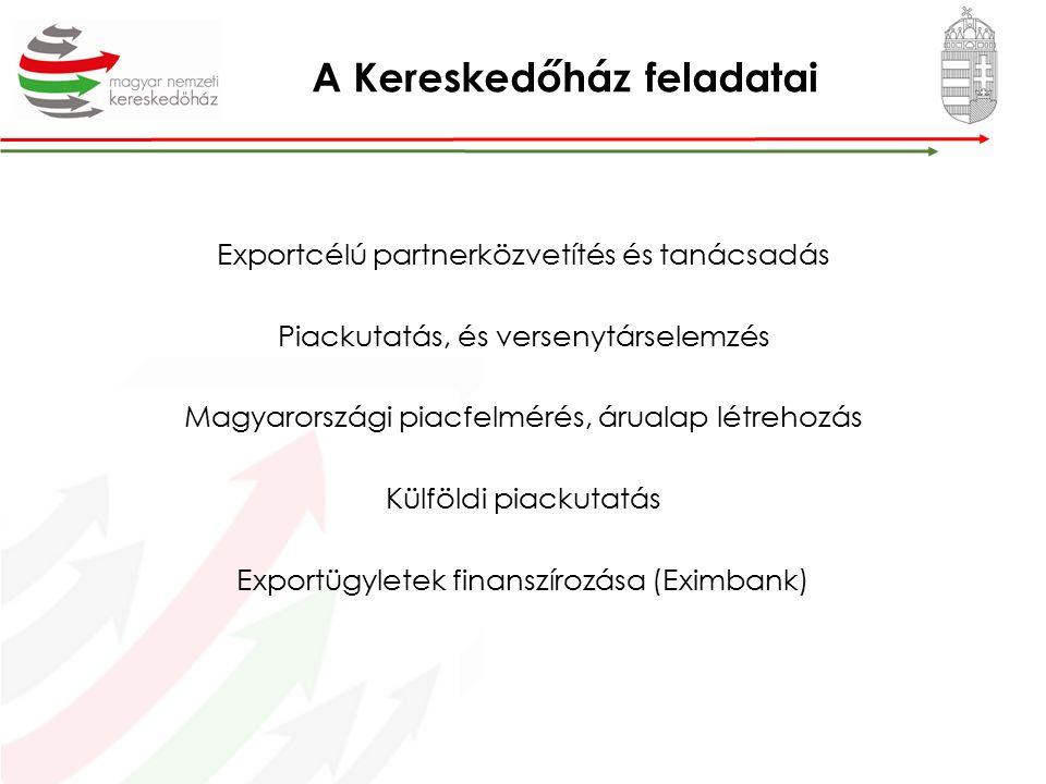 A Kereskedőház feladatai Exportcélú partnerközvetítés és tanácsadás Piackutatás, és versenytárselemzés Magyarországi piacfelmérés, árualap létrehozás Külföldi piackutatás Exportügyletek finanszírozása (Eximbank)
