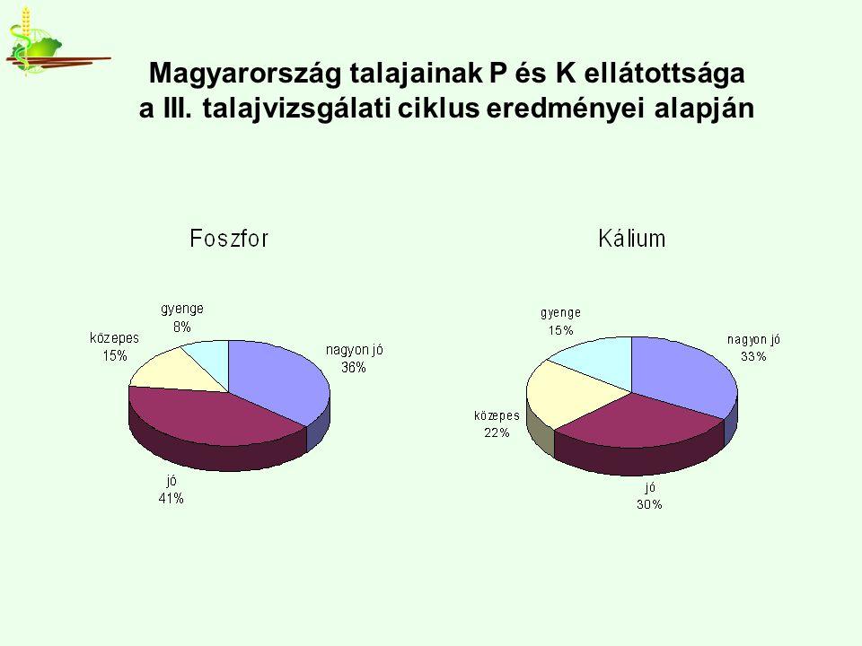 Magyarország talajainak P és K ellátottsága a III. talajvizsgálati ciklus eredményei alapján