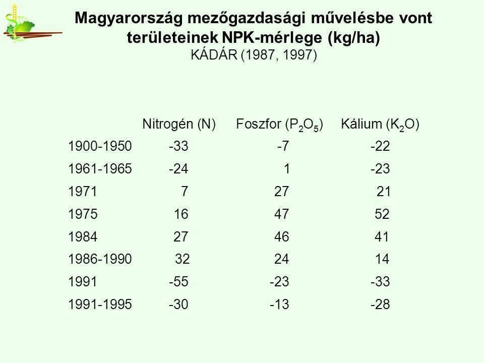 Nitrogén (N)Foszfor (P 2 O 5 )Kálium (K 2 O) 1900-1950-33 -7-22 1961-1965-24 1-23 1971 7 27 21 1975 16 47 52 1984 27 46 41 1986-1990 32 24 14 1991-55-23-33 1991-1995-30-13-28 Magyarország mezőgazdasági művelésbe vont területeinek NPK-mérlege (kg/ha) KÁDÁR (1987, 1997)