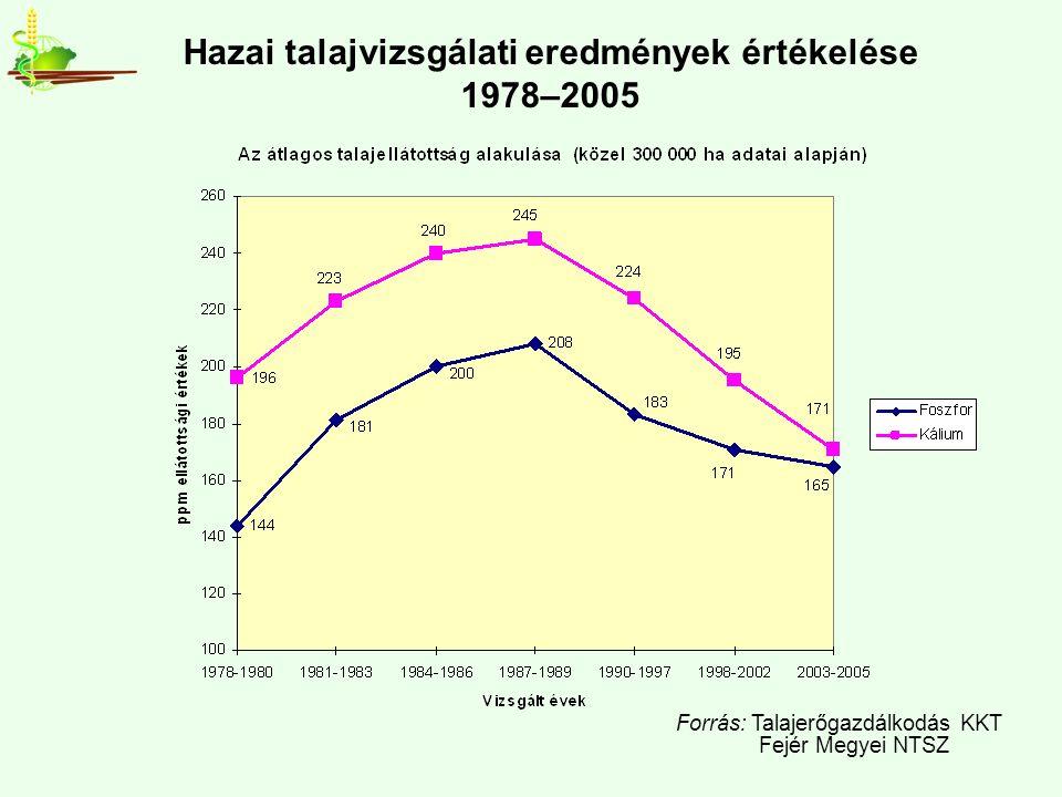 Hazai talajvizsgálati eredmények értékelése 1978–2005 Forrás: Talajerőgazdálkodás KKT Fejér Megyei NTSZ