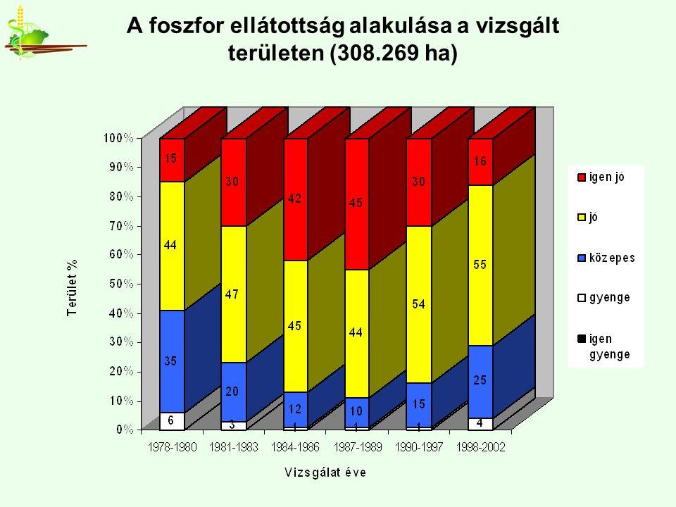 A foszfor ellátottság alakulása a vizsgált területen (308.269 ha)