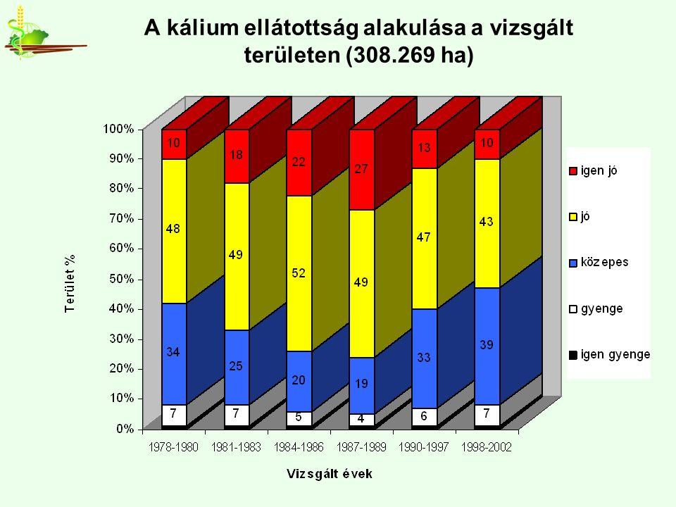A kálium ellátottság alakulása a vizsgált területen (308.269 ha)