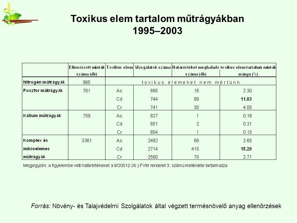 Toxikus elem tartalom műtrágyákban 1995–2003 Forrás: Növény- és Talajvédelmi Szolgálatok által végzett termésnövelő anyag ellenőrzések