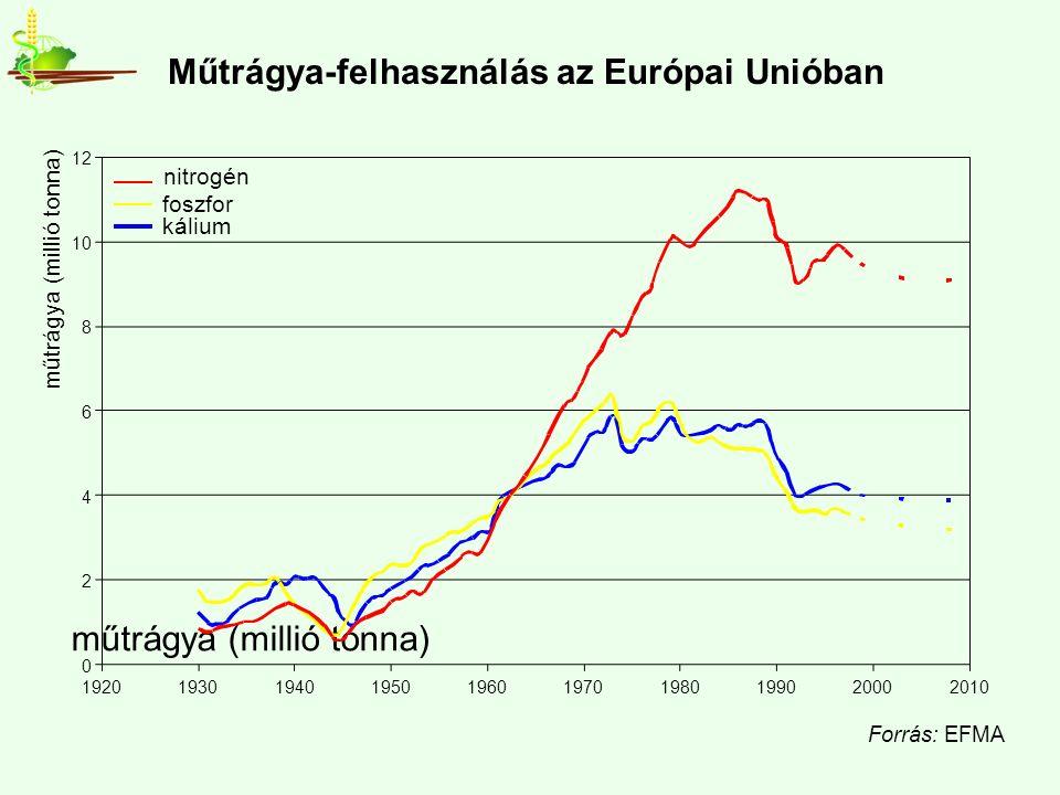 Műtrágya-felhasználás az Európai Unióban műtrágya (millió tonna) Forrás: EFMA