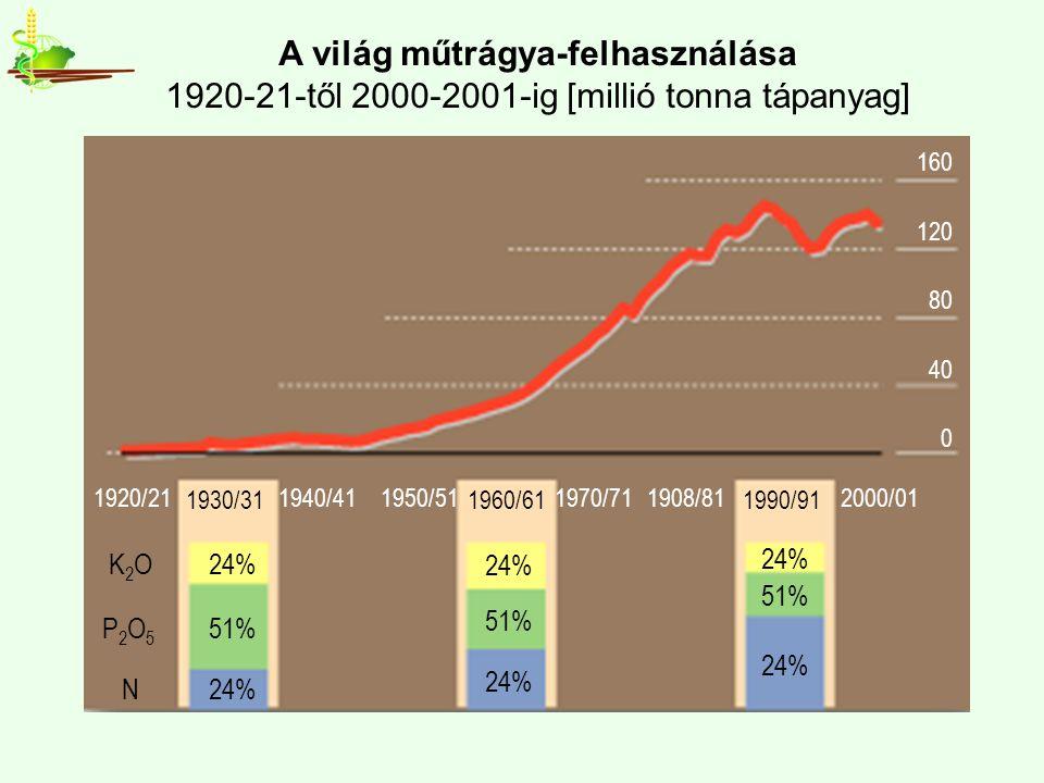 A világ műtrágya-felhasználása 1920-21-től 2000-2001-ig [millió tonna tápanyag] 1920/211940/411950/511970/711908/812000/01 K 2 O24% P 2 O 5 51% N24% 24% 51% 24% 51% 24% 1930/311960/611990/91 160 120 80 40 0