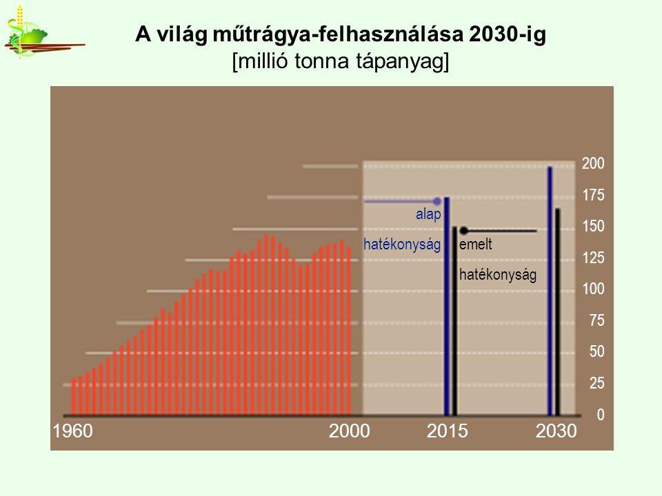 A világ műtrágya-felhasználása 2030-ig [millió tonna tápanyag] 1960200020152030 200 175 150 125 100 75 50 25 0 alap hatékonyság emelt hatékonyság