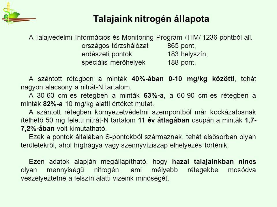 A Talajvédelmi Információs és Monitoring Program /TIM/ 1236 pontból áll.
