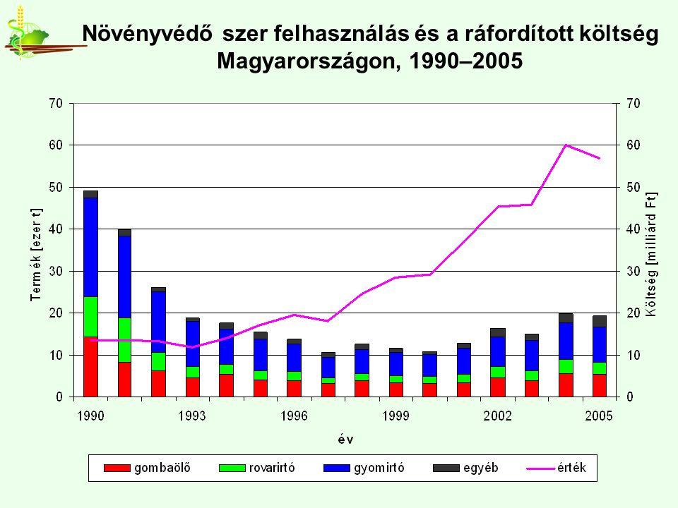 Növényvédő szer felhasználás és a ráfordított költség Magyarországon, 1990–2005