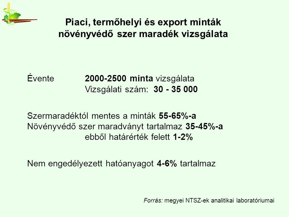 Piaci, termőhelyi és export minták növényvédő szer maradék vizsgálata Évente 2000-2500 minta vizsgálata Vizsgálati szám: 30 - 35 000 Szermaradéktól mentes a minták 55-65%-a Növényvédő szer maradványt tartalmaz 35-45%-a ebből határérték felett 1-2% Nem engedélyezett hatóanyagot 4-6% tartalmaz Forrás: megyei NTSZ-ek analitikai laboratóriumai