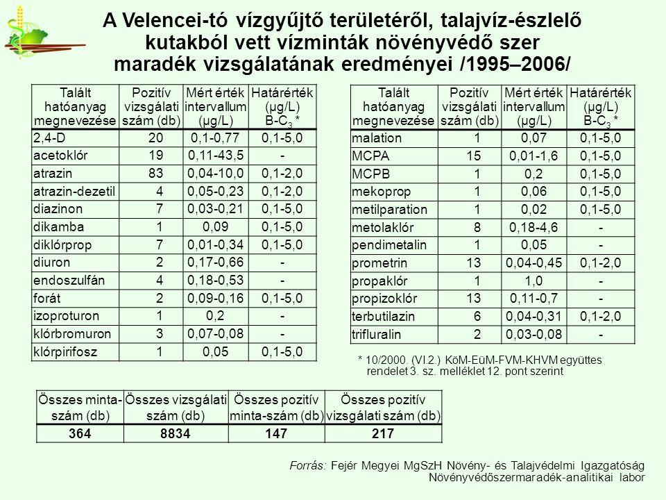 Forrás: Fejér Megyei MgSzH Növény- és Talajvédelmi Igazgatóság Növényvédőszermaradék-analitikai labor A Velencei-tó vízgyűjtő területéről, talajvíz-észlelő kutakból vett vízminták növényvédő szer maradék vizsgálatának eredményei /1995–2006/ Talált hatóanyag megnevezése Pozitív vizsgálati szám (db) Mért érték intervallum (µg/L) Határérték (µg/L) B-C 3 * 2,4-D200,1-0,770,1-5,0 acetoklór190,11-43,5- atrazin830,04-10,00,1-2,0 atrazin-dezetil40,05-0,230,1-2,0 diazinon70,03-0,210,1-5,0 dikamba10,090,1-5,0 diklórprop70,01-0,340,1-5,0 diuron20,17-0,66- endoszulfán40,18-0,53- forát20,09-0,160,1-5,0 izoproturon10,2- klórbromuron30,07-0,08- klórpirifosz10,050,1-5,0 Talált hatóanyag megnevezése Pozitív vizsgálati szám (db) Mért érték intervallum (µg/L) Határérték (µg/L) B-C 3 * malation10,070,1-5,0 MCPA150,01-1,60,1-5,0 MCPB10,20,1-5,0 mekoprop10,060,1-5,0 metilparation10,020,1-5,0 metolaklór80,18-4,6- pendimetalin10,05- prometrin130,04-0,450,1-2,0 propaklór11,0- propizoklór130,11-0,7- terbutilazin60,04-0,310,1-2,0 trifluralin20,03-0,08- * 10/2000.