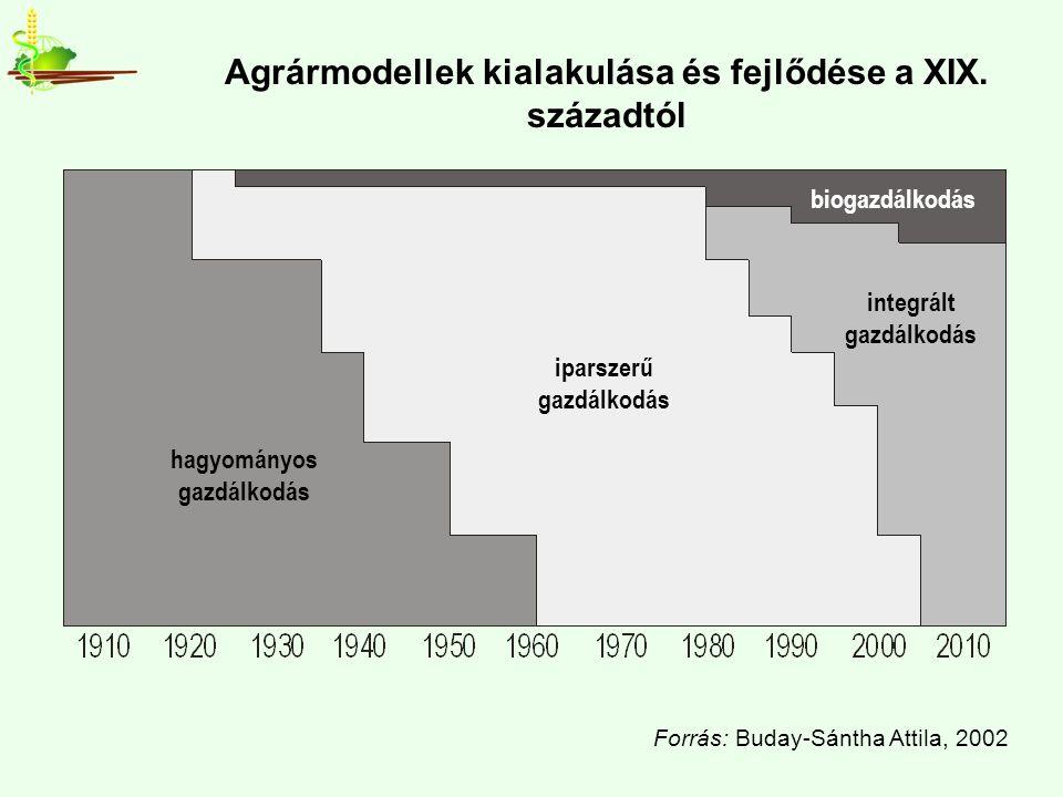 Agrármodellek kialakulása és fejlődése a XIX.