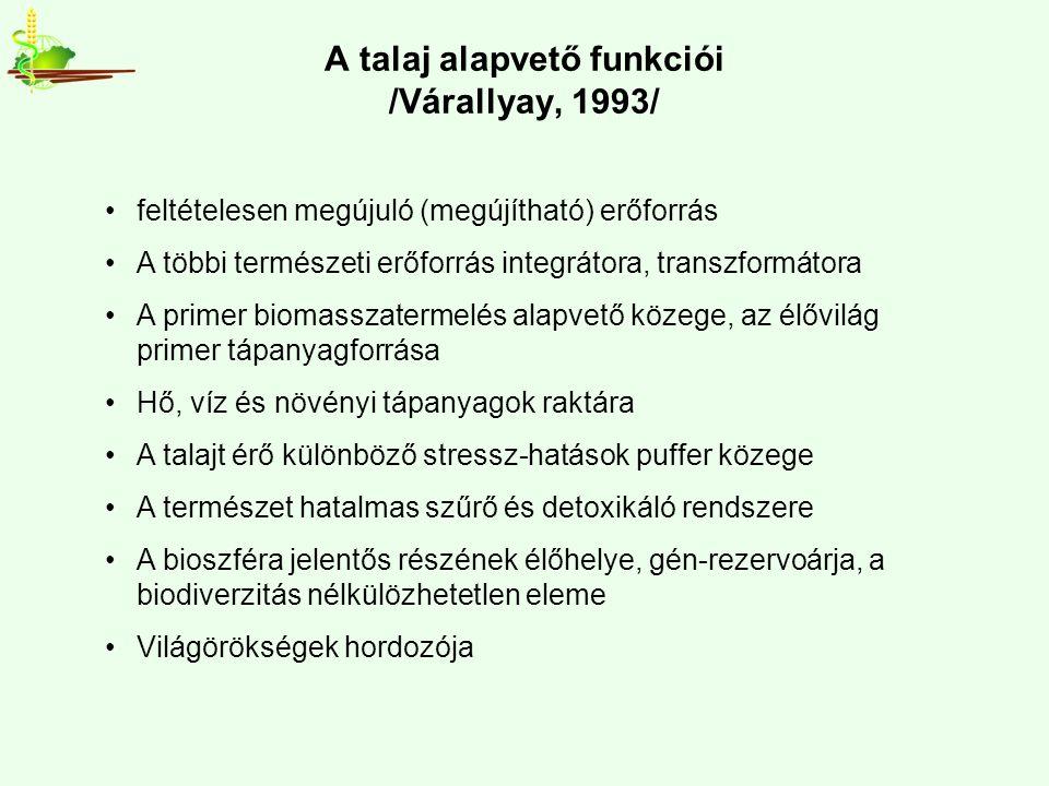 A talaj alapvető funkciói /Várallyay, 1993/ feltételesen megújuló (megújítható) erőforrás A többi természeti erőforrás integrátora, transzformátora A primer biomasszatermelés alapvető közege, az élővilág primer tápanyagforrása Hő, víz és növényi tápanyagok raktára A talajt érő különböző stressz-hatások puffer közege A természet hatalmas szűrő és detoxikáló rendszere A bioszféra jelentős részének élőhelye, gén-rezervoárja, a biodiverzitás nélkülözhetetlen eleme Világörökségek hordozója