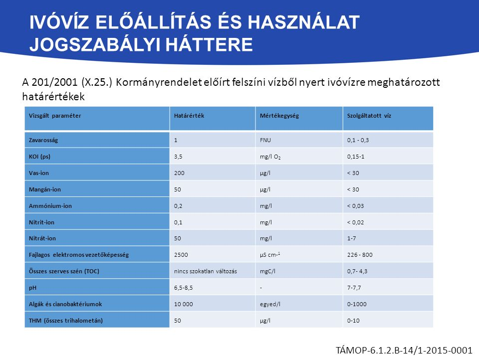 IVÓVÍZ ELŐÁLLÍTÁS ÉS HASZNÁLAT JOGSZABÁLYI HÁTTERE TÁMOP-6.1.2.B-14/1-2015-0001 A 201/2001 (X.25.) Kormányrendelet előírt felszíni vízből nyert ivóvízre meghatározott határértékek Vizsgált paraméter HatárértékMértékegységSzolgáltatott víz Zavarosság1FNU0,1 - 0,3 KOI (ps)3,5mg/l O 2 0,15-1 Vas-ion200µg/l< 30 Mangán-ion50µg/l< 30 Ammónium-ion0,2mg/l< 0,03 Nitrit-ion0,1mg/l< 0,02 Nitrát-ion50mg/l1-7 Fajlagos elektromos vezetőképesség2500μS cm- 1 226 - 800 Összes szerves szén (TOC)nincs szokatlan változásmgC/l0,7- 4,3 pH6,5-8,5-7-7,7 Algák és cianobaktériumok10 000egyed/l0-1000 THM (összes trihalometán)50µg/l0-10