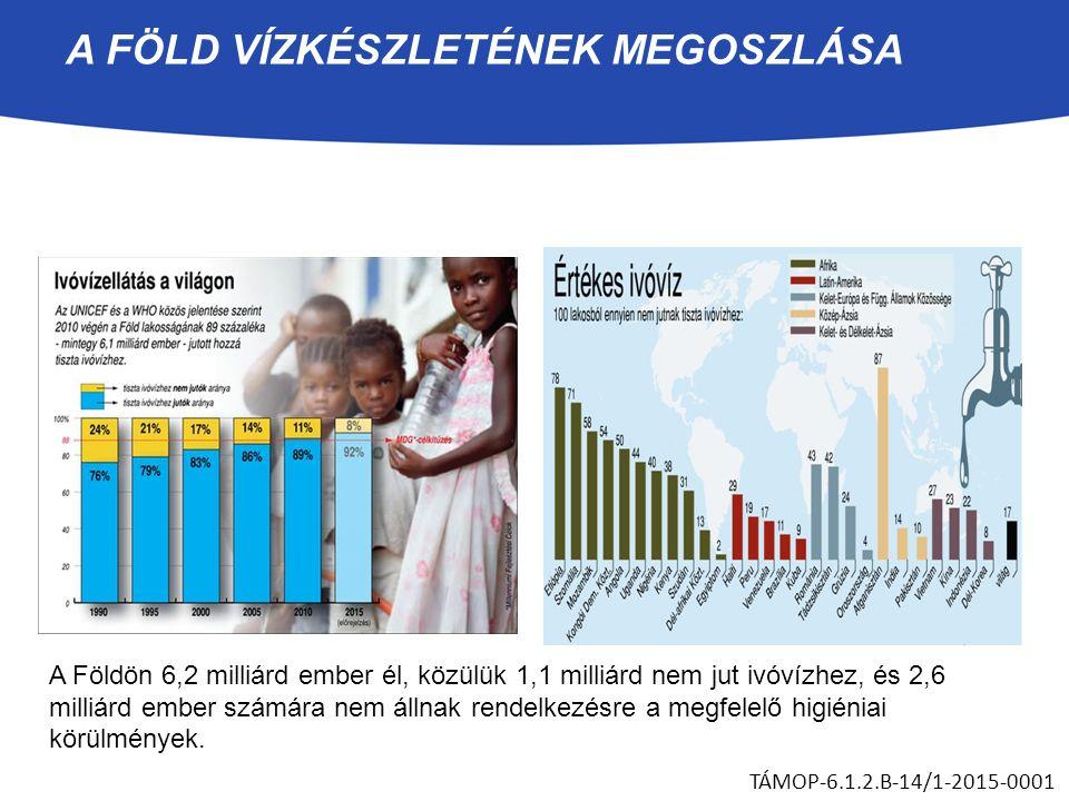 A FÖLD VÍZKÉSZLETÉNEK MEGOSZLÁSA A Földön 6,2 milliárd ember él, közülük 1,1 milliárd nem jut ivóvízhez, és 2,6 milliárd ember számára nem állnak rend