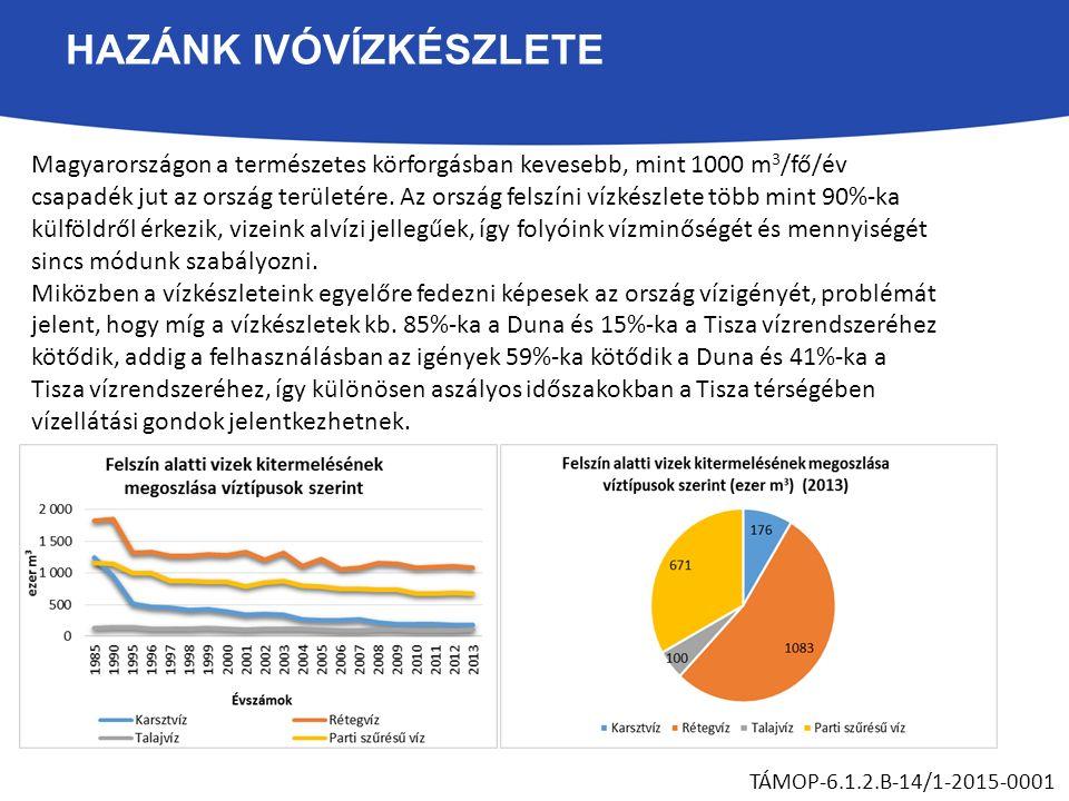 HAZÁNK IVÓVÍZKÉSZLETE Magyarországon a természetes körforgásban kevesebb, mint 1000 m 3 /fő/év csapadék jut az ország területére. Az ország felszíni v