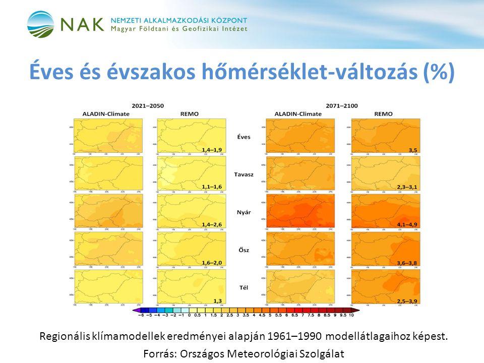 Éves és évszakos hőmérséklet-változás (%) Regionális klímamodellek eredményei alapján 1961–1990 modellátlagaihoz képest.