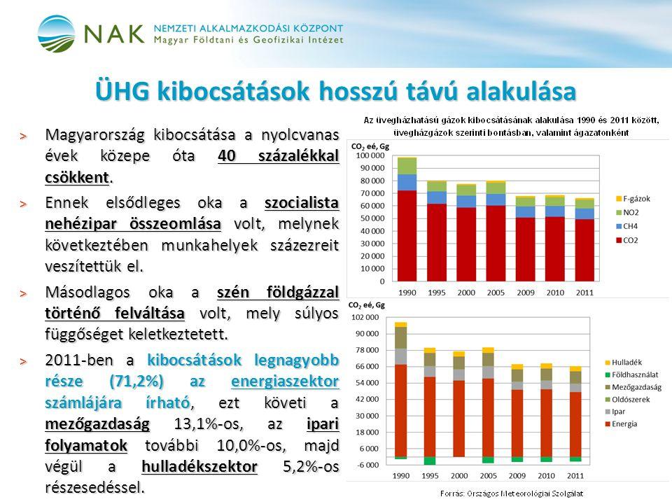 ÜHG kibocsátások hosszú távú alakulása > Magyarország kibocsátása a nyolcvanas évek közepe óta 40 százalékkal csökkent.