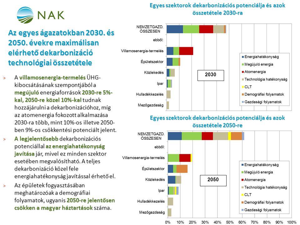 Egyes szektorok dekarbonizációs potenciálja és azok összetétele 2050-re Egyes szektorok dekarbonizációs potenciálja és azok összetétele 2030-ra 2030 2050 Az egyes ágazatokban 2030.