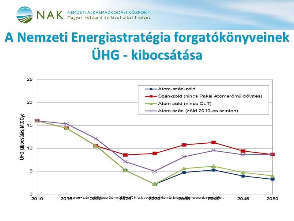 """A Nemzeti Energiastratégia forgatókönyveinek ÜHG - kibocsátása Az """"atom – szén – zöld forgatókönyv 2050-re 70 %-os kibocsátás csökkentést jelent a villamosenergia termelésben."""