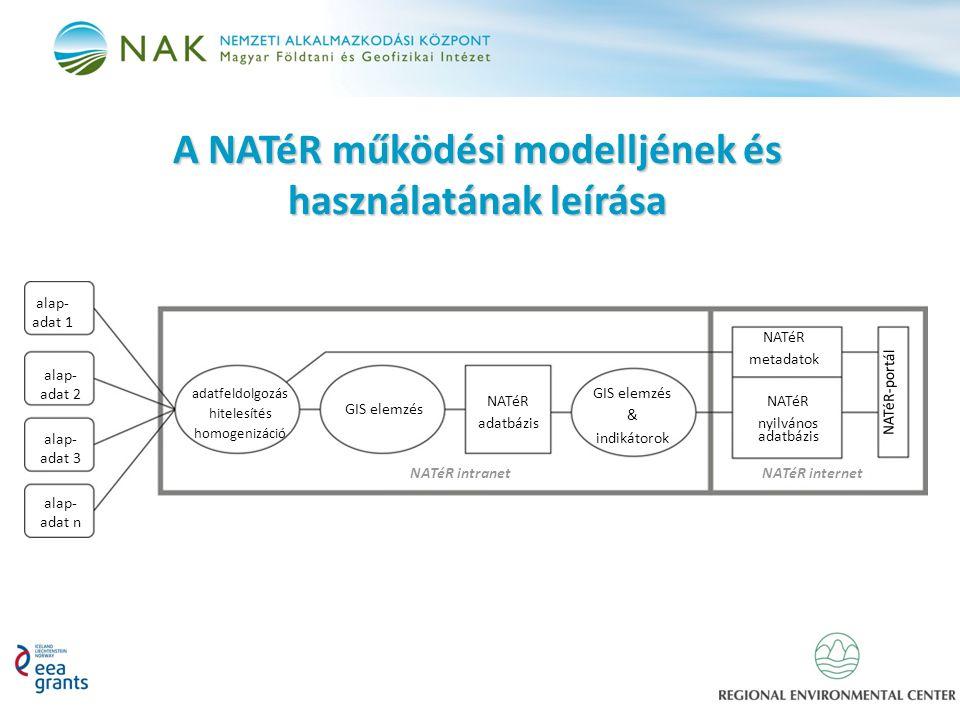 A NATéR működési modelljének és használatának leírása alap- adat 1 adatfeldolgozás hitelesítés homogenizáció GIS elemzés NATéR adatbázis GIS elemzés & indikátorok NATéR metadatok NATéR nyilvános adatbázis alap- adat 3 alap- adat 2 alap- adat n NATéR-portál NATéR intranetNATéR internet