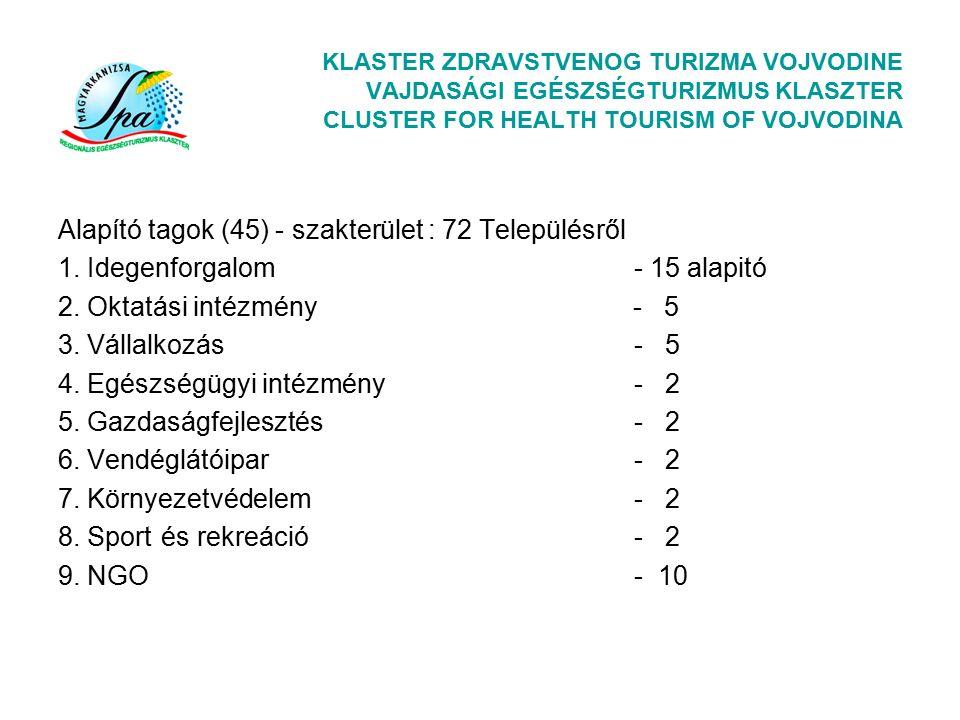 KLASTER ZDRAVSTVENOG TURIZMA VOJVODINE VAJDASÁGI EGÉSZSÉGTURIZMUS KLASZTER CLUSTER FOR HEALTH TOURISM OF VOJVODINA Alapító tagok (45) - szakterület : 72 Településről 1.