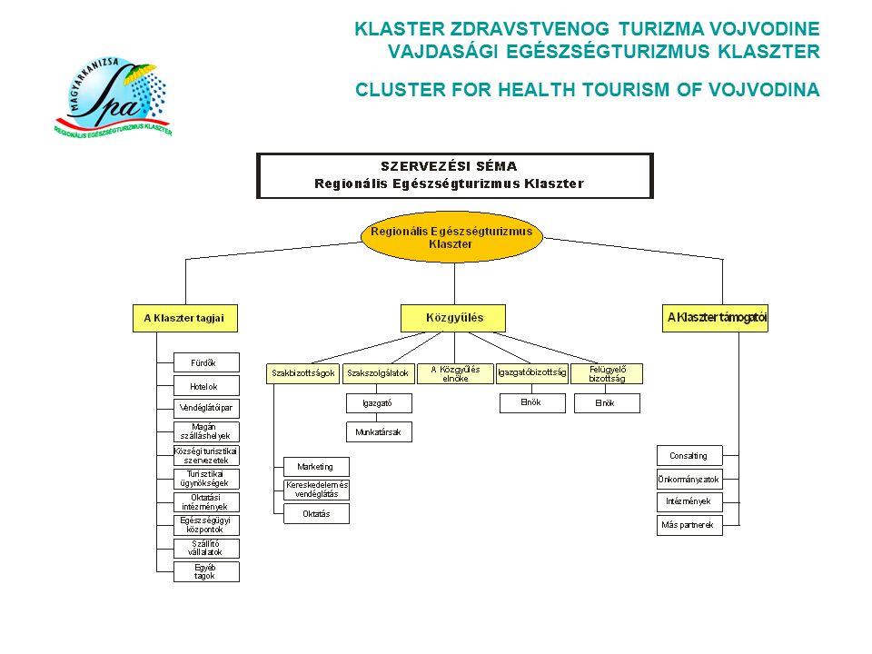 A VEK székhelye: Magyarkanizsa (4 éves időszakra) Az VEK szervei:  Közgyűlés: 45 tag Igazgatóbizottság: 7 tag (minden kistérség képviselve)  Felügyelő bizottság: 3 tag  Szakmai bizottságok : - Marketing - Vendéglátás - Oktatás - Gyógyitás, wellness - Fejlesztés