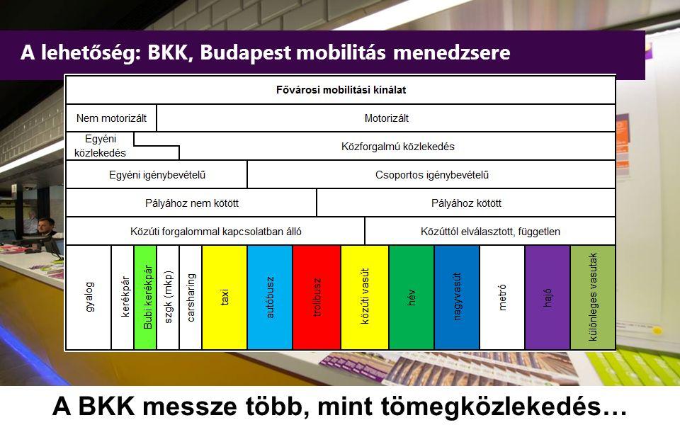 A lehetőség: BKK, Budapest mobilitás menedzsere 2 A BKK messze több, mint tömegközlekedés…