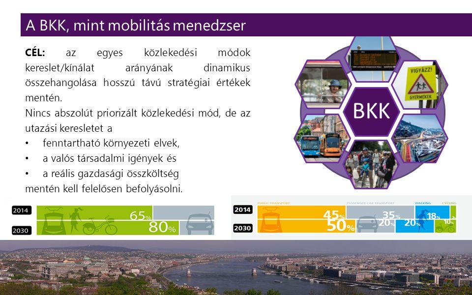 BKK 3 CÉL: az egyes közlekedési módok kereslet/kínálat arányának dinamikus összehangolása hosszú távú stratégiai értékek mentén.