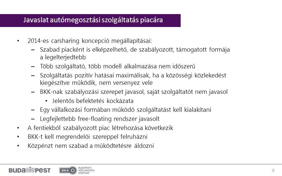 2014-es carsharing koncepció megállapításai: – Szabad piacként is elképzelhető, de szabályozott, támogatott formája a legelterjedtebb – Több szolgáltató, több modell alkalmazása nem időszerű – Szolgáltatás pozitív hatásai maximálisak, ha a közösségi közlekedést kiegészítve működik, nem versenyez vele – BKK-nak szabályozási szerepet javasol, saját szolgáltatót nem javasol Jelentős befektetés kockázata – Egy vállalkozási formában működő szolgáltatást kell kialakítani – Legfejlettebb free-floating rendszer javasolt A fentiekből szabályozott piac létrehozása következik BKK-t kell megrendelői szereppel felruházni Közpénzt nem szabad a működtetésre áldozni 9 Javaslat autómegosztási szolgáltatás piacára