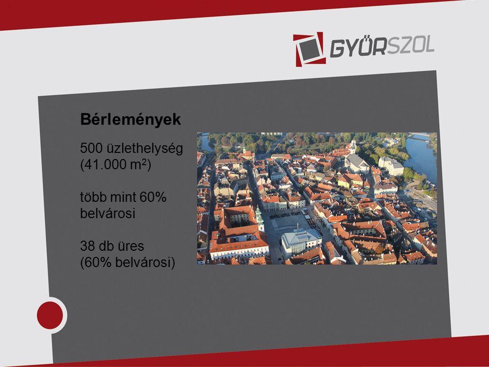 Bérlemények 500 üzlethelység (41.000 m 2 ) több mint 60% belvárosi 38 db üres (60% belvárosi)