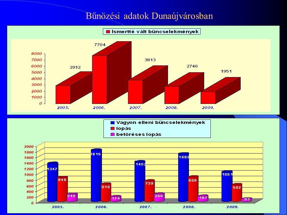 Bűnözési adatok Dunaújvárosban