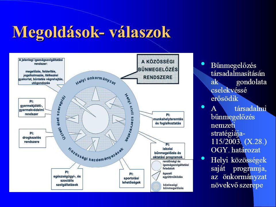 Megoldások- válaszok Bűnmegelőzés társadalmasításán ak gondolata cselekvéssé erősödik A társadalmi bűnmegelőzés nemzeti stratégiája- 115/2003.