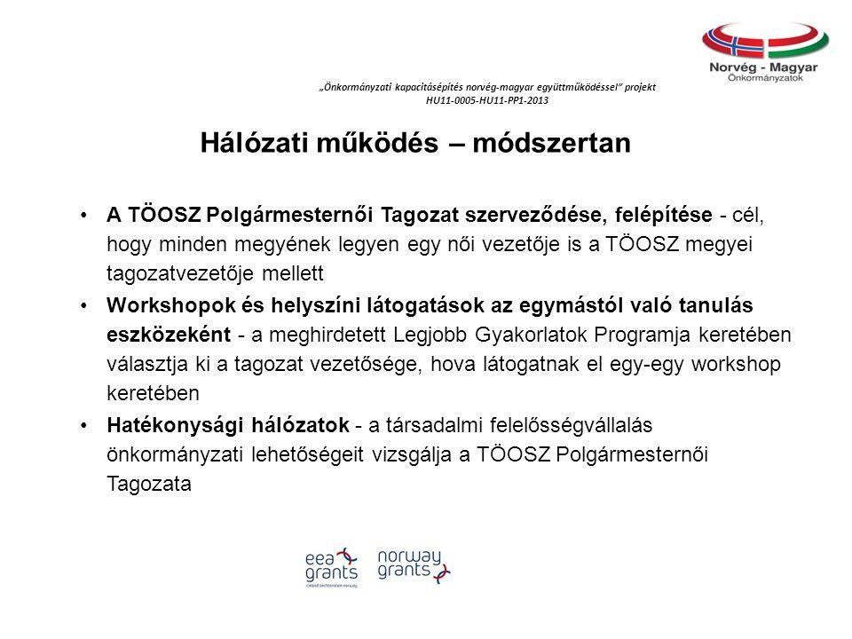 """""""Önkormányzati kapacitásépítés norvég‐magyar együttműködéssel projekt HU11-0005-HU11-PP1-2013 Hálózati működés – módszertan A TÖOSZ Polgármesternői Tagozat szerveződése, felépítése - cél, hogy minden megyének legyen egy női vezetője is a TÖOSZ megyei tagozatvezetője mellett Workshopok és helyszíni látogatások az egymástól való tanulás eszközeként - a meghirdetett Legjobb Gyakorlatok Programja keretében választja ki a tagozat vezetősége, hova látogatnak el egy-egy workshop keretében Hatékonysági hálózatok - a társadalmi felelősségvállalás önkormányzati lehetőségeit vizsgálja a TÖOSZ Polgármesternői Tagozata"""
