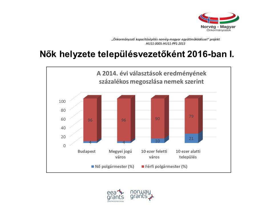 """""""Önkormányzati kapacitásépítés norvég‐magyar együttműködéssel projekt HU11-0005-HU11-PP1-2013 Nők helyzete településvezetőként 2016-ban I."""