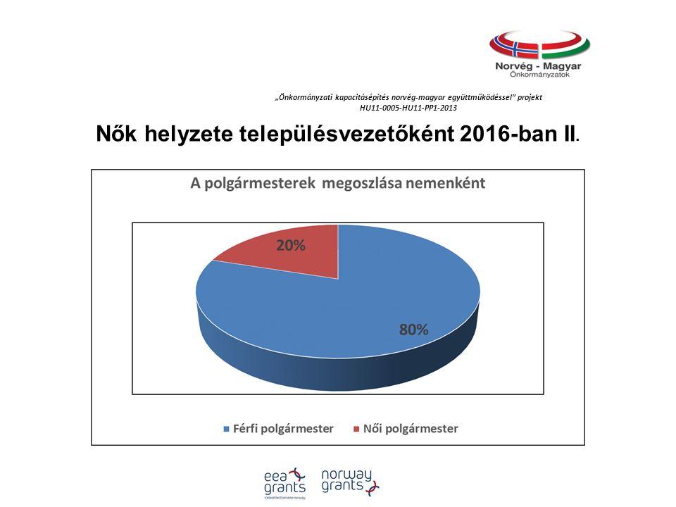 """""""Önkormányzati kapacitásépítés norvég‐magyar együttműködéssel projekt HU11-0005-HU11-PP1-2013 Nők helyzete településvezetőként 2016-ban II."""