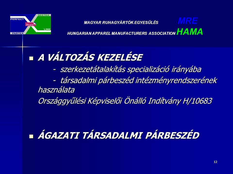 12 A VÁLTOZÁS KEZELÉSE A VÁLTOZÁS KEZELÉSE - szerkezetátalakítás specializáció irányába - társadalmi párbeszéd intézményrendszerének használata Országgyűlési Képviselői Önálló Indítvány H/10683 ÁGAZATI TÁRSADALMI PÁRBESZÉD ÁGAZATI TÁRSADALMI PÁRBESZÉD MAGYAR RUHAGYÁRTÓK EGYESÜLÉS MRE HUNGARIAN APPAREL MANUFACTURERS ASSOCIATION HAMA