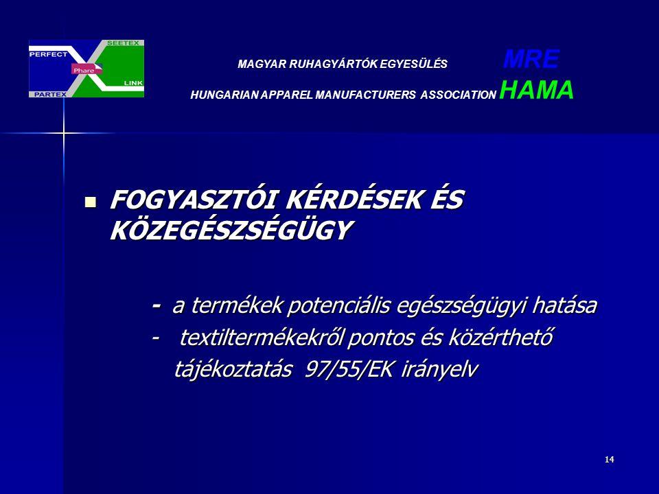 14 FOGYASZTÓI KÉRDÉSEK ÉS KÖZEGÉSZSÉGÜGY FOGYASZTÓI KÉRDÉSEK ÉS KÖZEGÉSZSÉGÜGY - a termékek potenciális egészségügyi hatása - textiltermékekről pontos és közérthető tájékoztatás 97/55/EK irányelv tájékoztatás 97/55/EK irányelv MAGYAR RUHAGYÁRTÓK EGYESÜLÉS MRE HUNGARIAN APPAREL MANUFACTURERS ASSOCIATION HAMA
