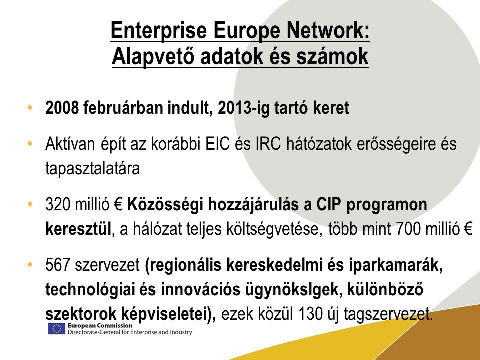 Enterprise Europe Network: Alapvető adatok és számok 2008 februárban indult, 2013-ig tartó keret Aktívan épít az korábbi EIC és IRC hátózatok erősségeire és tapasztalatára 320 millió € Közösségi hozzájárulás a CIP programon keresztül, a hálózat teljes költségvetése, több mint 700 millió € 567 szervezet (regionális kereskedelmi és iparkamarák, technológiai és innovációs ügynökslgek, különböző szektorok képviseletei), ezek közül 130 új tagszervezet.