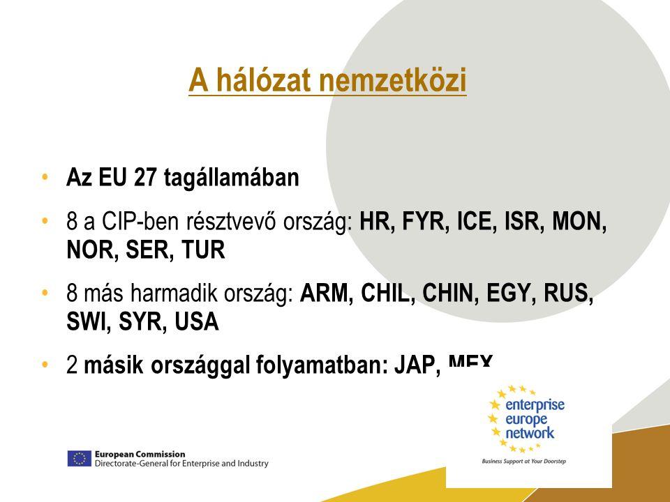 A hálózat nemzetközi Az EU 27 tagállamában 8 a CIP-ben résztvevő ország: HR, FYR, ICE, ISR, MON, NOR, SER, TUR 8 más harmadik ország: ARM, CHIL, CHIN, EGY, RUS, SWI, SYR, USA 2 másik országgal folyamatban: JAP, MEX