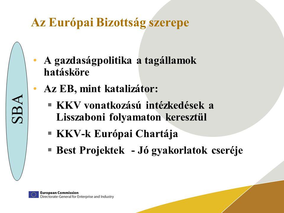 Az Európai Bizottság szerepe A gazdaságpolitika a tagállamok hatásköre Az EB, mint katalizátor:  KKV vonatkozású intézkedések a Lisszaboni folyamaton keresztül  KKV-k Európai Chartája  Best Projektek - Jó gyakorlatok cseréje SBA