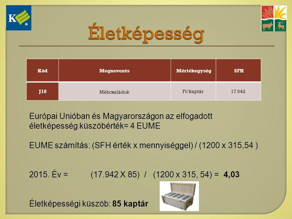 KódMegnevezés Mértékegység SFH J18 Méhcsaládok Ft/kaptár17 942 Európai Unióban és Magyarországon az elfogadott életképesség küszöbérték= 4 EUME EUME számítás: (SFH érték x mennyiséggel) / (1200 x 315,54 ) 2015.