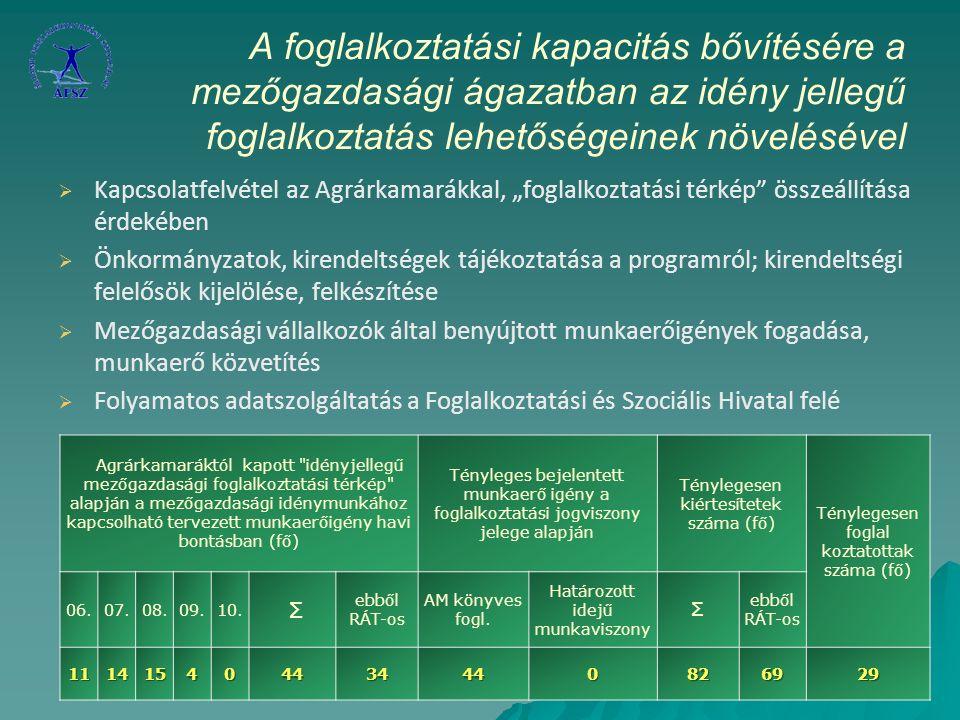 """A foglalkoztatási kapacitás bővítésére a mezőgazdasági ágazatban az idény jellegű foglalkoztatás lehetőségeinek növelésével   Kapcsolatfelvétel az Agrárkamarákkal, """"foglalkoztatási térkép összeállítása érdekében   Önkormányzatok, kirendeltségek tájékoztatása a programról; kirendeltségi felelősök kijelölése, felkészítése   Mezőgazdasági vállalkozók által benyújtott munkaerőigények fogadása, munkaerő közvetítés   Folyamatos adatszolgáltatás a Foglalkoztatási és Szociális Hivatal felé Agrárkamaráktól kapott idényjellegű mezőgazdasági foglalkoztatási térkép alapján a mezőgazdasági idénymunkához kapcsolható tervezett munkaerőigény havi bontásban (fő) Tényleges bejelentett munkaerő igény a foglalkoztatási jogviszony jelege alapján Ténylegesen kiértesítetek száma (fő) Ténylegesen foglal koztatottak száma (fő) 06.07.08.09.10."""